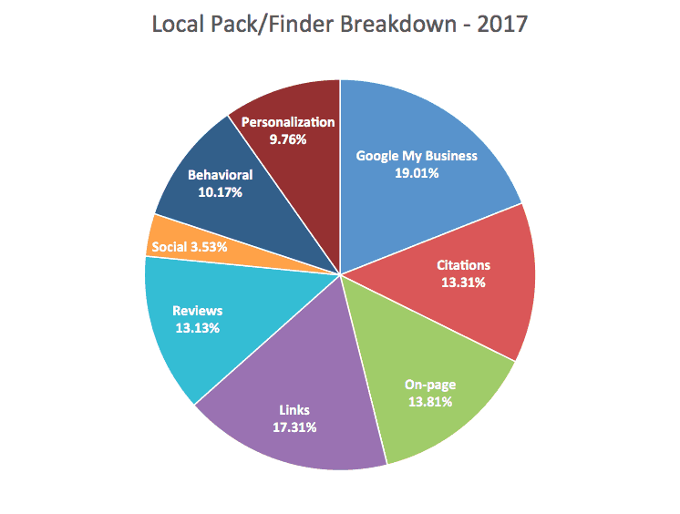 Ranking Factors for Local SEO – 2017